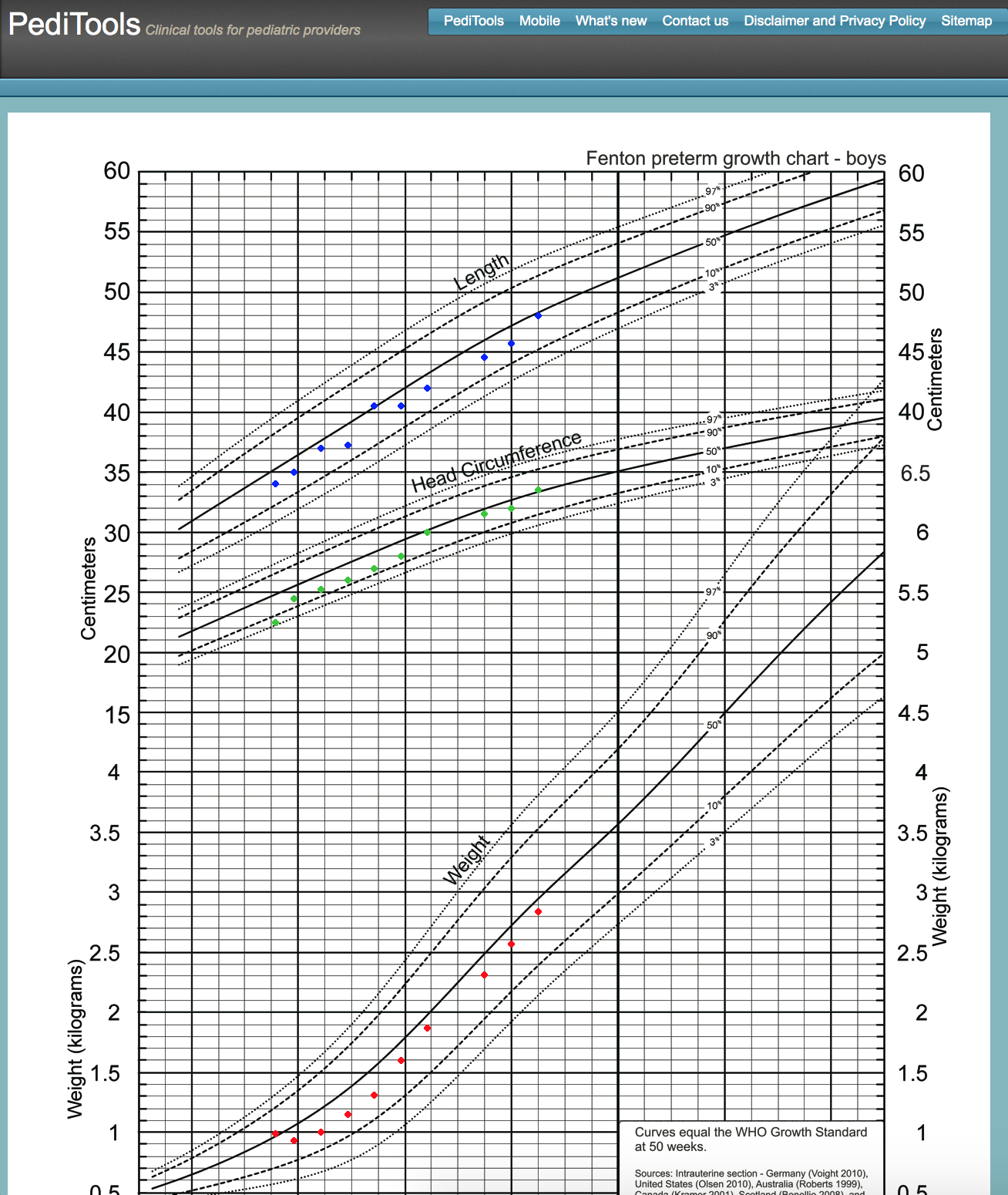 Fenton 2013 electronic growth chart stacks image 58 peditools electronic growth chart geenschuldenfo Image collections
